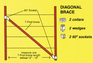 Wedge-Loc Diagonal Brace Set